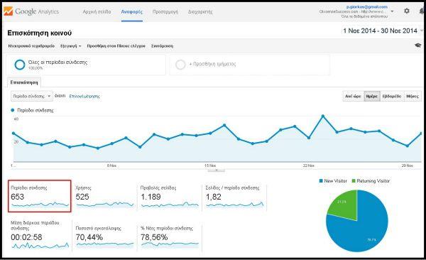 pavlosgiorkas.com google analytics