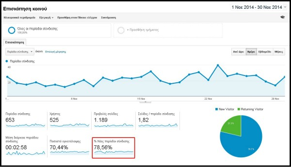 pavlosgirokas.com google analytics 6