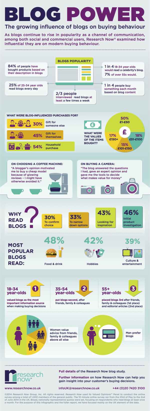 BeFunky_influence-of-blogs-on-purchase-decisions-infographic 2