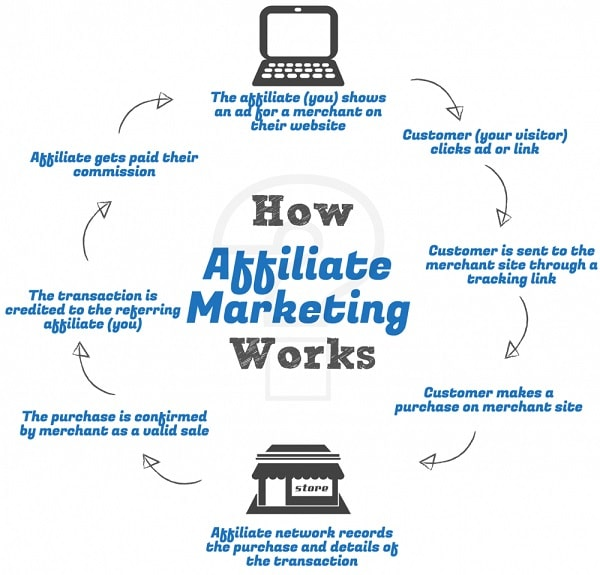 The Affiliate marketing process