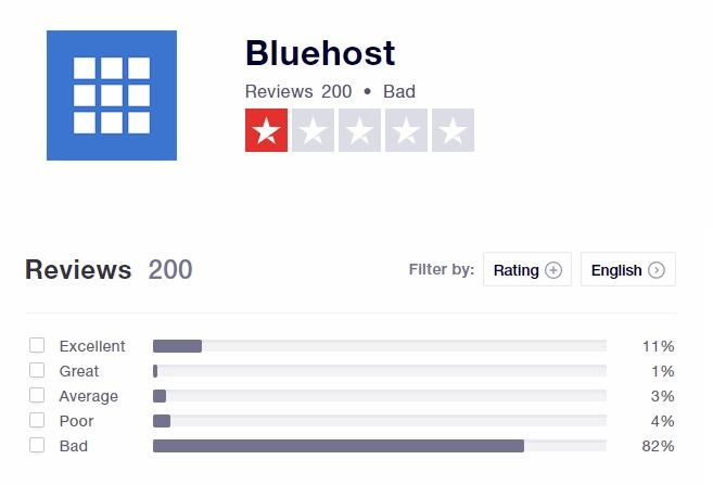 Bluehost: εταιρεια φιλοξενιας ιστοσελιδων - reviews απο trustpilot
